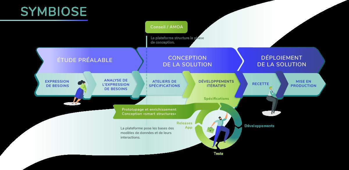 Anakeen : notre méthodologie Symbiose pour réussir les projets de transformation numérique